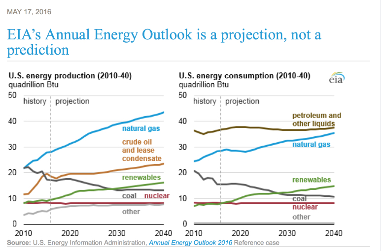 EIA Annual Energy Outlook