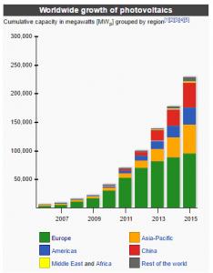 Solar Growth 2016