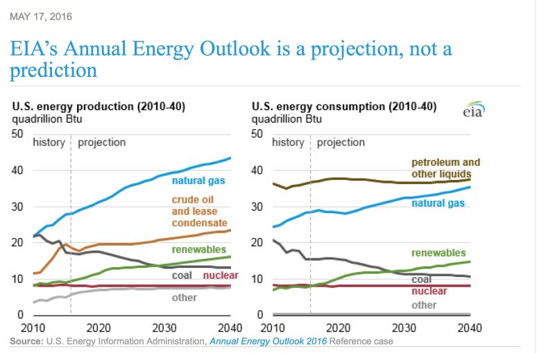EIA Annual Energy Outlook